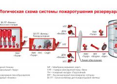 логическая схема резервуаров - Пожнефтефим