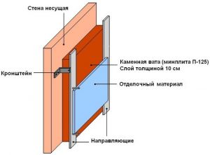 Термоизоляция для печей в баню